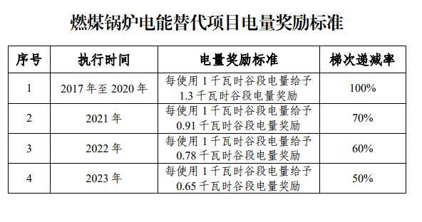 山东延长燃煤锅炉电能替代电量奖励政策三年