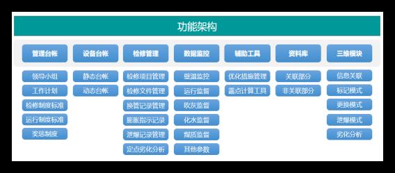 防磨防爆可视化系统功能构架.png